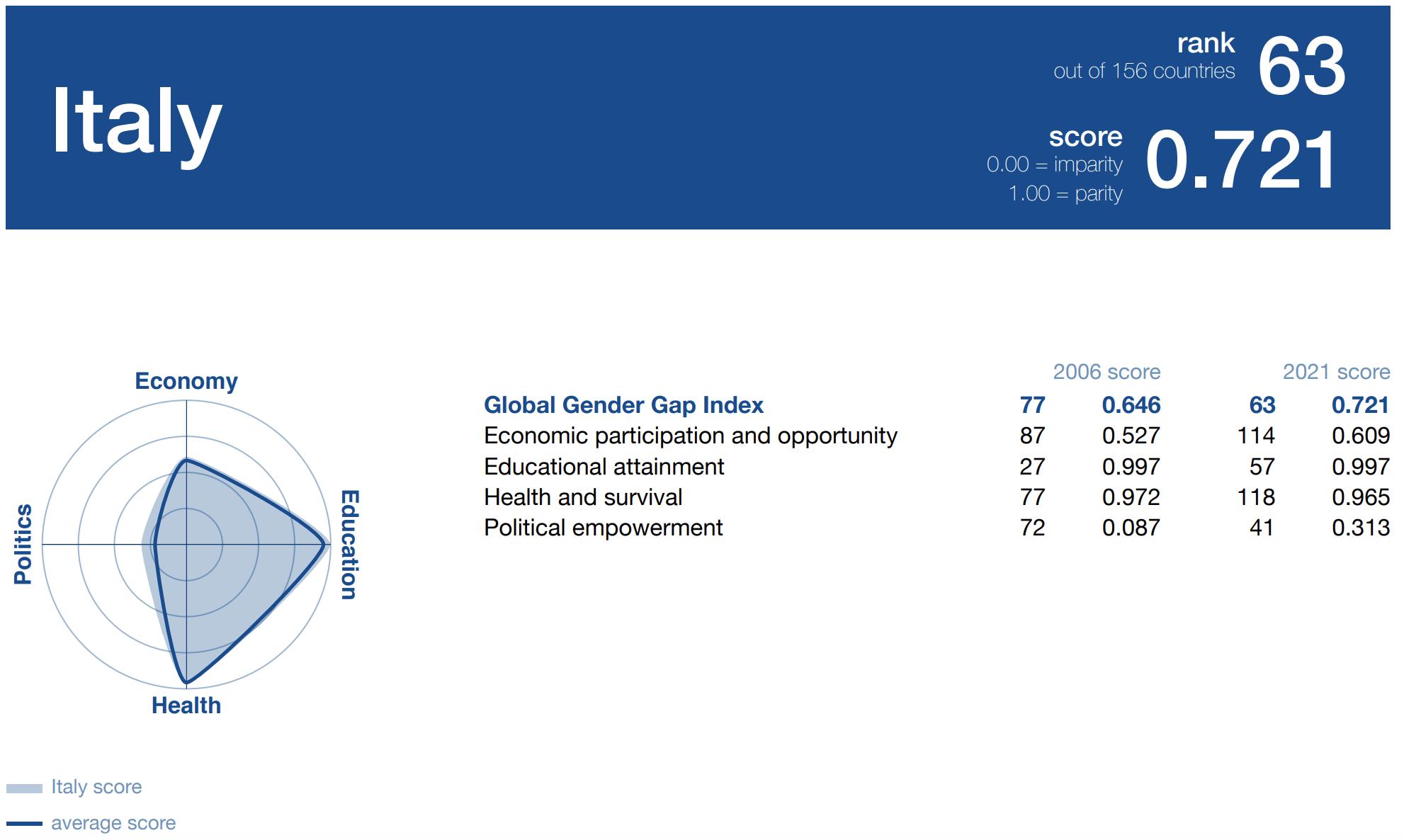 gender gap report 2021  Italia