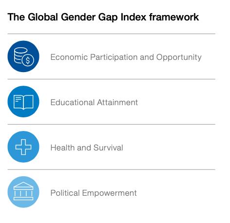 gender gap report 2021